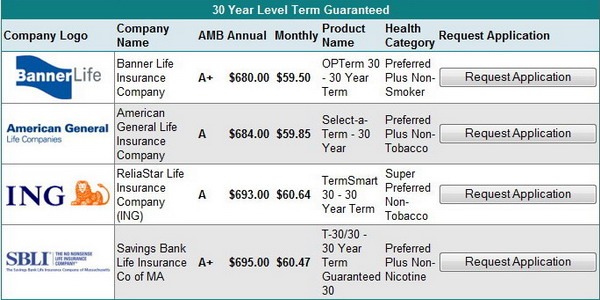 Compare Term Life Insurance Rates Now!